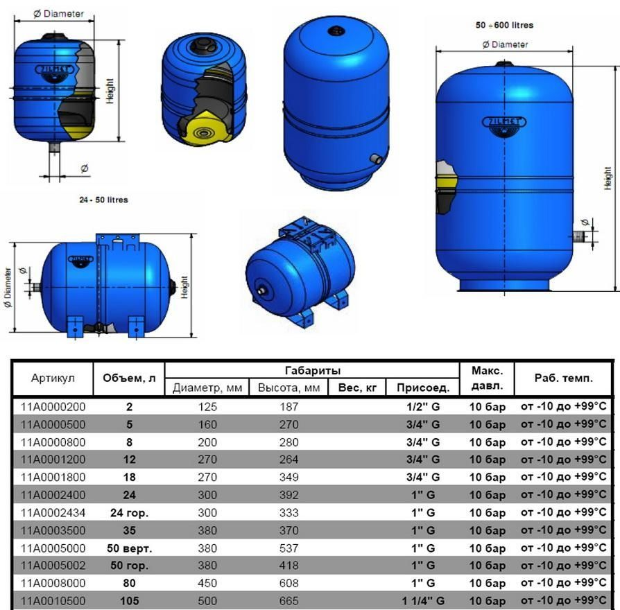 Гидроаккумулятор c фиксированной мембраной 50 л ZILMET HYDRO-pro 10bar