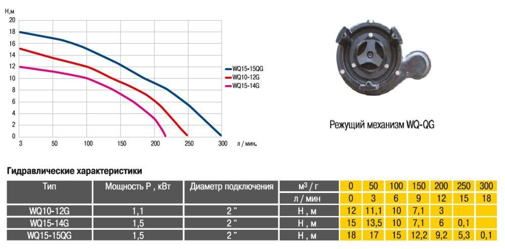 Фекальный насос Optima WQ15-15QG 1.5 кВт  с режущим механизмом