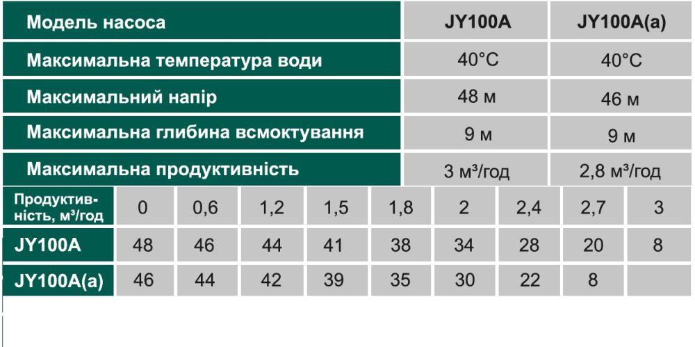 Насосная станция Volks JY100A(a)-24 1.1 кВт